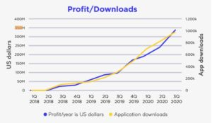 Curve showing the projected downloads and profits of the platform