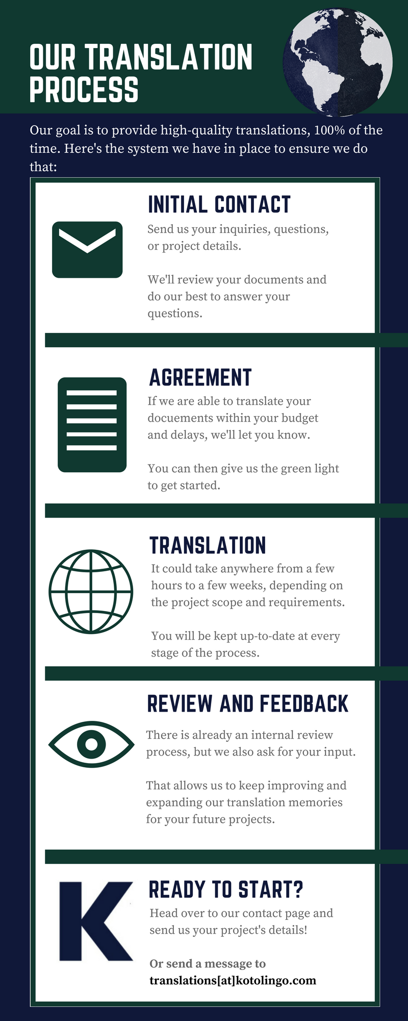 Infographics describing the translation process at Kotolingo. Initial contact (send your project details), agreement upon terms and schedule, translation and feedback with review of the translation.